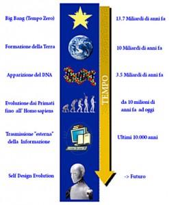 cronologia dell'evoluzione